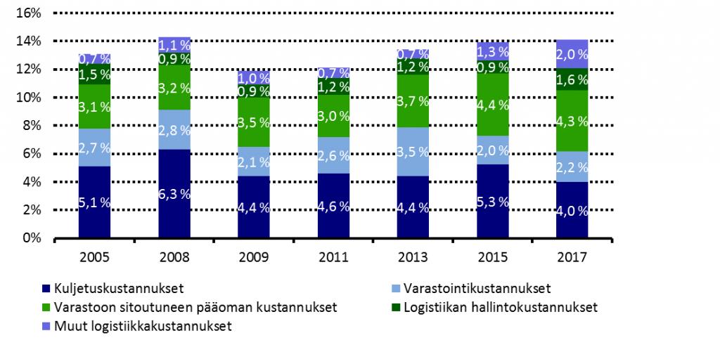 Teollisuuden ja kaupan logistiikkakustannusten osuus liikevaihdosta kasvamassa
