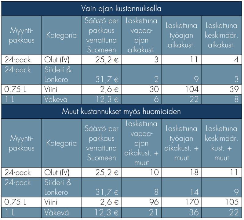 Suomen ja Viron välisen alkoholin matkustajatuonnin kustannusarvioita