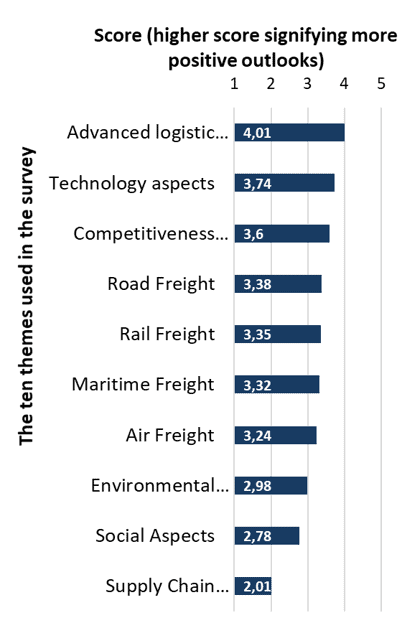 The ten themes used in the HAZARD logistics survey