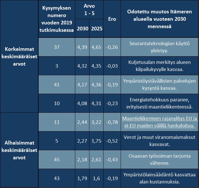 Kuljetus- ja logistiikkakyselyn tulokset